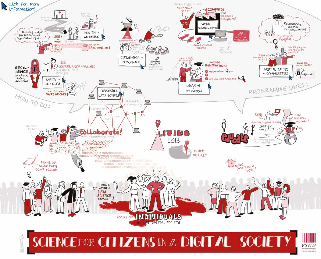 7 programme lines Digital Society